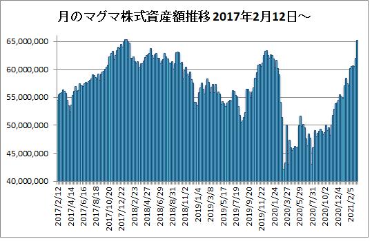 20210312月のマグマ資産棒グラフ