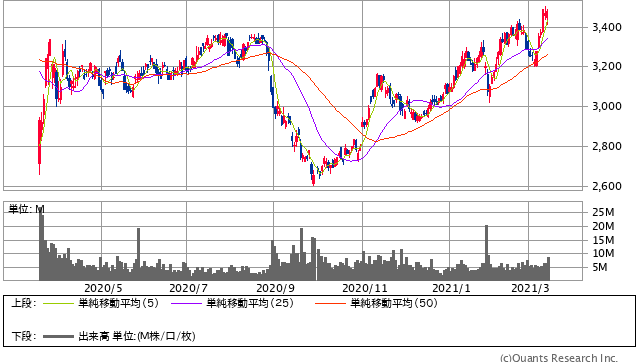 KDDI過去1年間株価チャート20210312