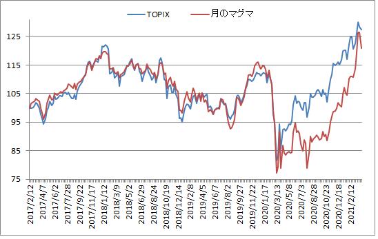 対TOPIX折れ線グラフ20210402