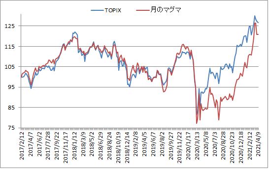 対TOPIX折れ線グラフ20210409