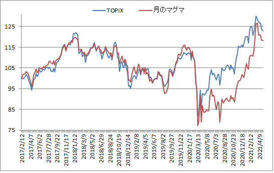 対TOPIX折れ線グラフ20210430