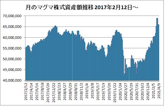 20210409月のマグマ資産棒グラフ