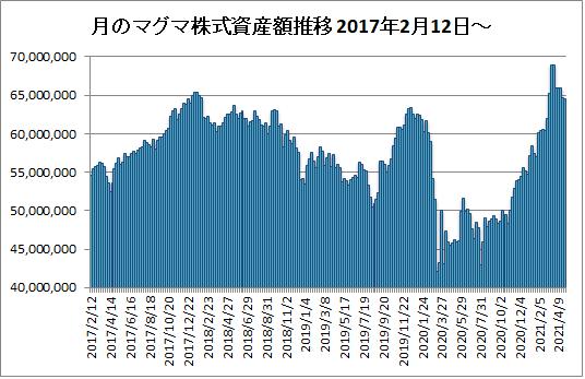 20210430月のマグマ資産棒グラフ