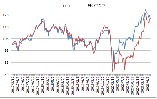 対TOPIX折れ線グラフ20210514