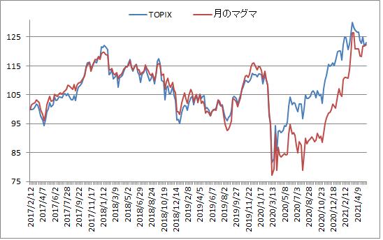 対TOPIX折れ線グラフ20210521