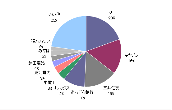 月のマグマ資産内訳円グラフ20210531