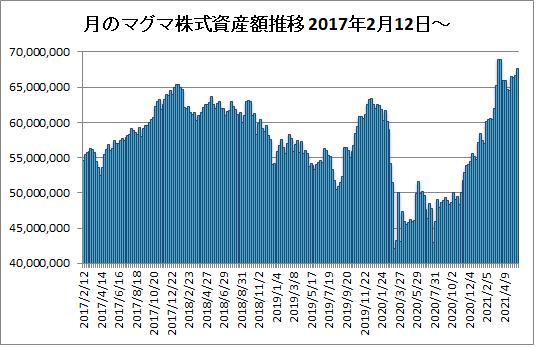 20210528月のマグマ資産棒グラフ