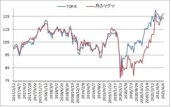 対TOPIX折れ線グラフ20210611