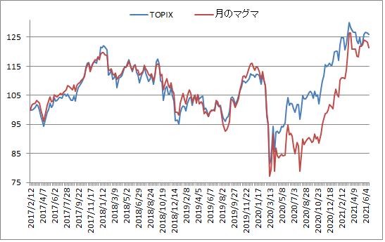 対TOPIX折れ線グラフ20210618