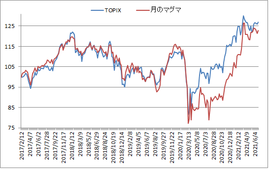 対TOPIX折れ線グラフ20210625
