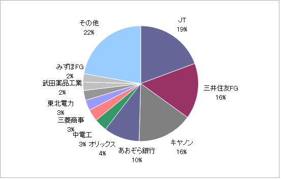 月のマグマ資産内訳円グラフ20210630