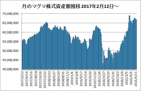 20210625月のマグマ資産棒グラフ