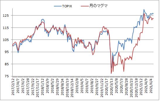 対TOPIX折れ線グラフ20210702