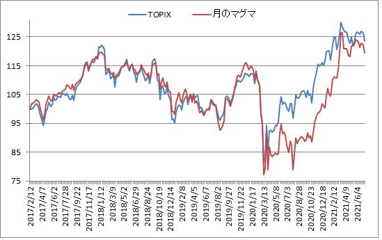 対TOPIX折れ線グラフ20210709