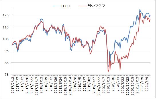 対TOPIX折れ線グラフ20210716