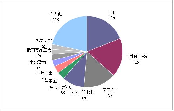 月のマグマ資産内訳円グラフ20210730