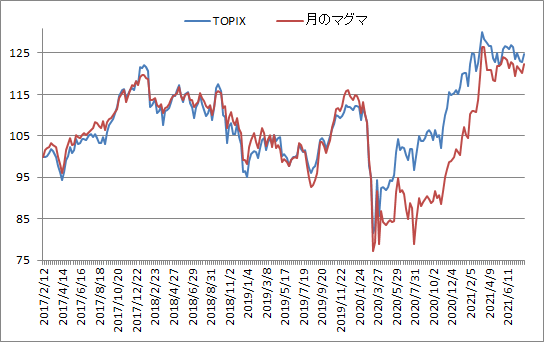 対TOPIX折れ線グラフ20210806