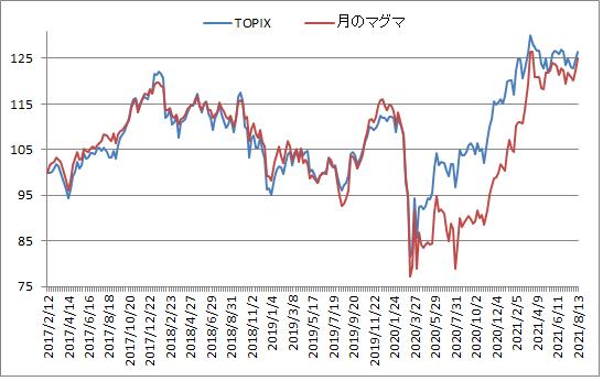 対TOPIX折れ線グラフ20210813
