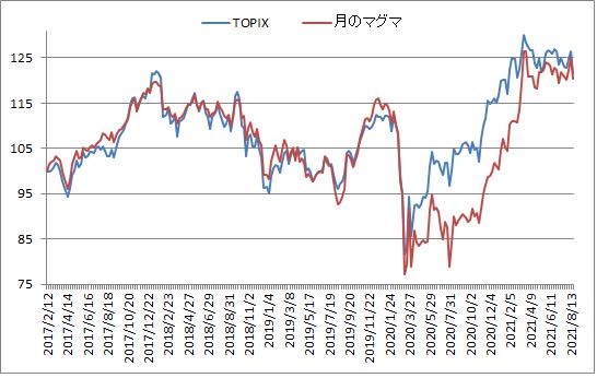 対TOPIX折れ線グラフ20210820