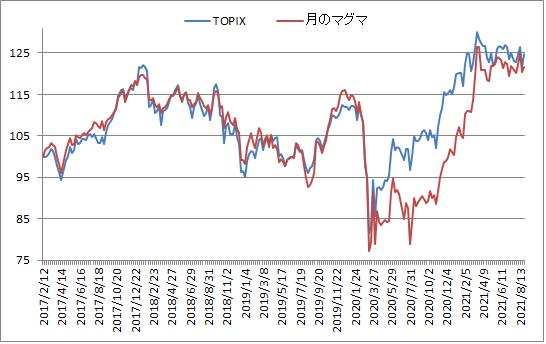 対TOPIX折れ線グラフ20210827
