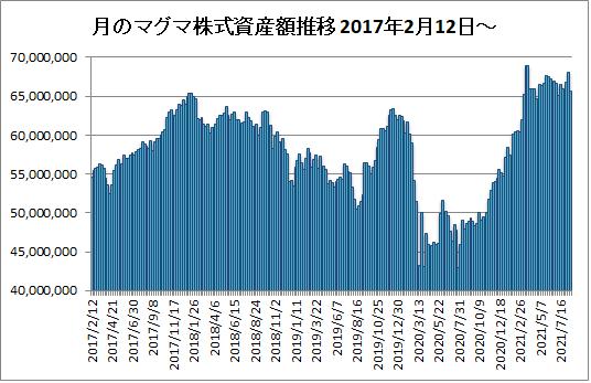 20210820月のマグマ資産棒グラフ