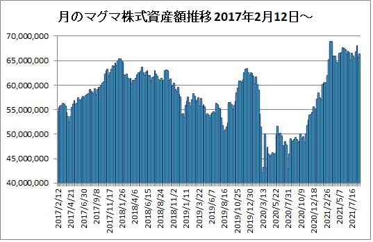 20210827月のマグマ資産棒グラフ