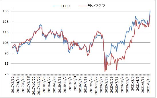 対TOPIX折れ線グラフ20210910