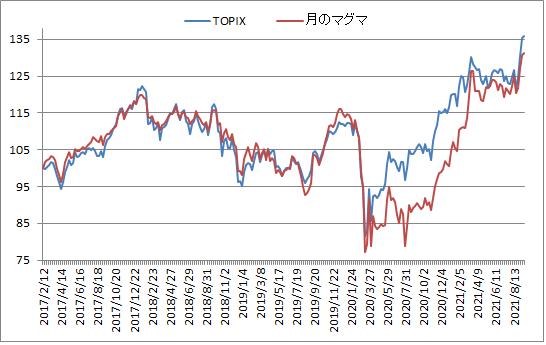 対TOPIX折れ線グラフ20210917