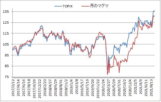 対TOPIX折れ線グラフ20210924