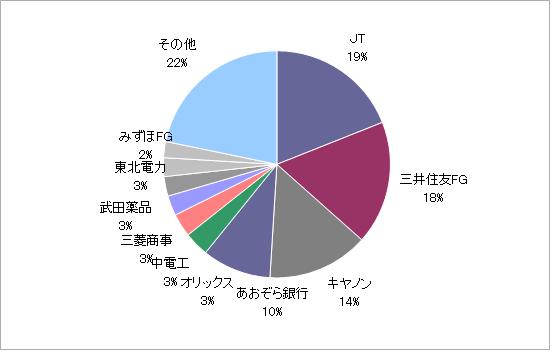 月のマグマ資産内訳円グラフ20210930