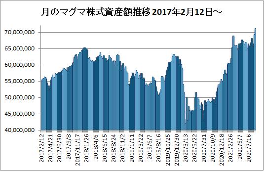 20210910月のマグマ資産棒グラフ