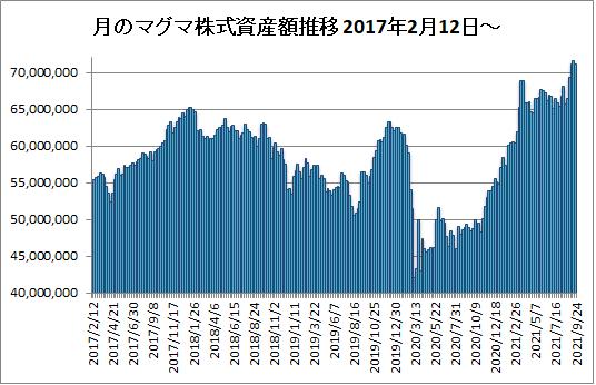 20210924月のマグマ資産棒グラフ
