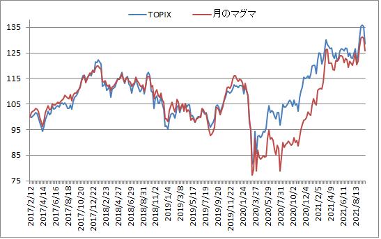対TOPIX折れ線グラフ20211001