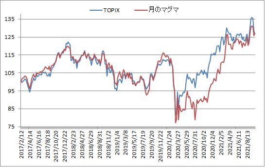 対TOPIX折れ線グラフ20211008
