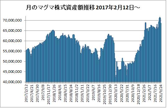 20211001月のマグマ資産棒グラフ